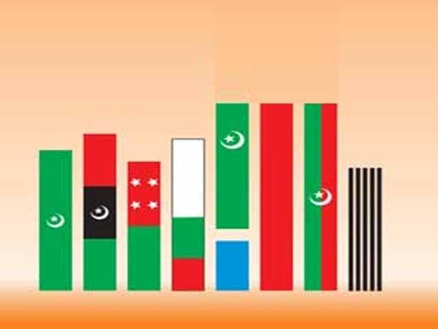 70 برس گزرنے کے باوجود پاکستان کی سیاسی جماعتیں عوام کے بنیادی مسائل حل کرنے سے قاصر ہیں۔آئے روز دھرنے ہیں، تحریکیں ہیں، جلسے ہیں۔ غرض سب کچھ ہے لیکن نہیں ہے تو کسی مسلے کا حل نہیں۔