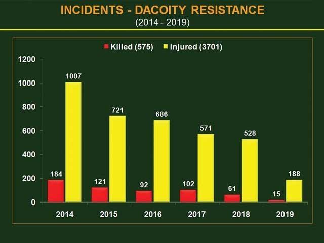 2014 میں ڈکیتی و رہزنی میں مزاحمت پر184 افراد جان سے ہاتھ دھو بیٹھے، 2018 میں61 اور رواں سال15 افراد ہلاک ہوئے۔ فوٹو: فائل