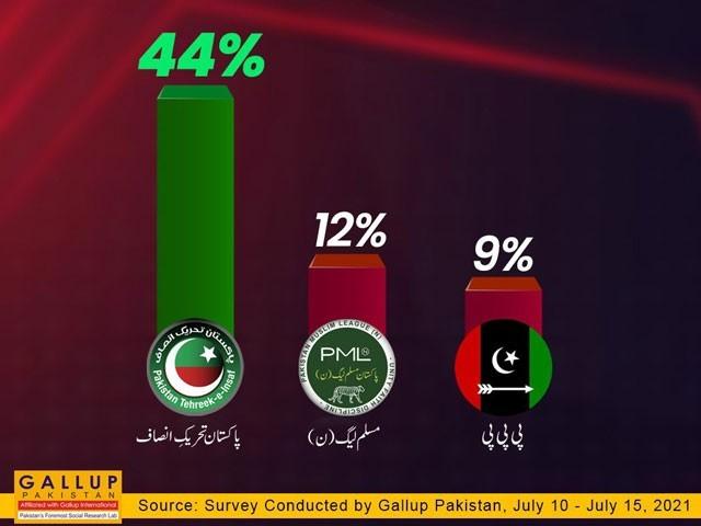 ن لیگ کے پاس 12 فیصد اور پیپلزپارٹی کے پاس 9 فیصد عوامی حمایت  ہے، گیلپ سروے۔ فوٹو:سوشل میڈیا